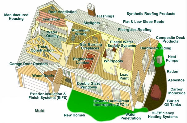 Professional Home Inspection home cutaway top